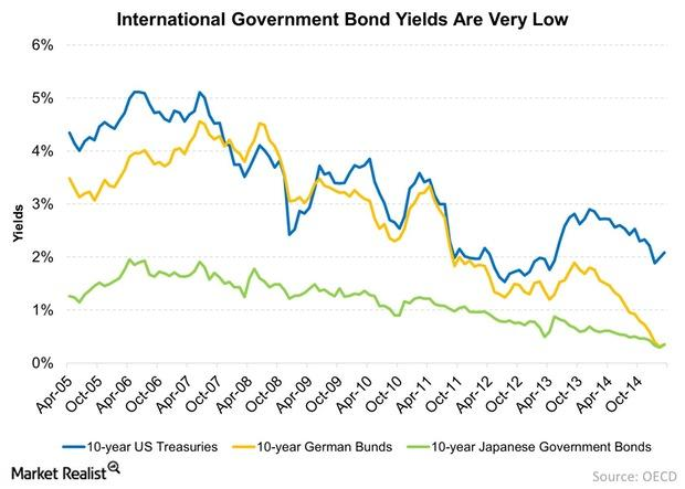 uploads///International Government Bond Yields Are Very Low