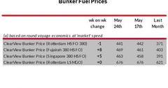 uploads///Bunker Fuel_Week
