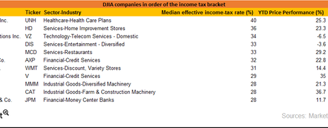 uploads/2017/10/DJIA-TAX-DIV-1.png