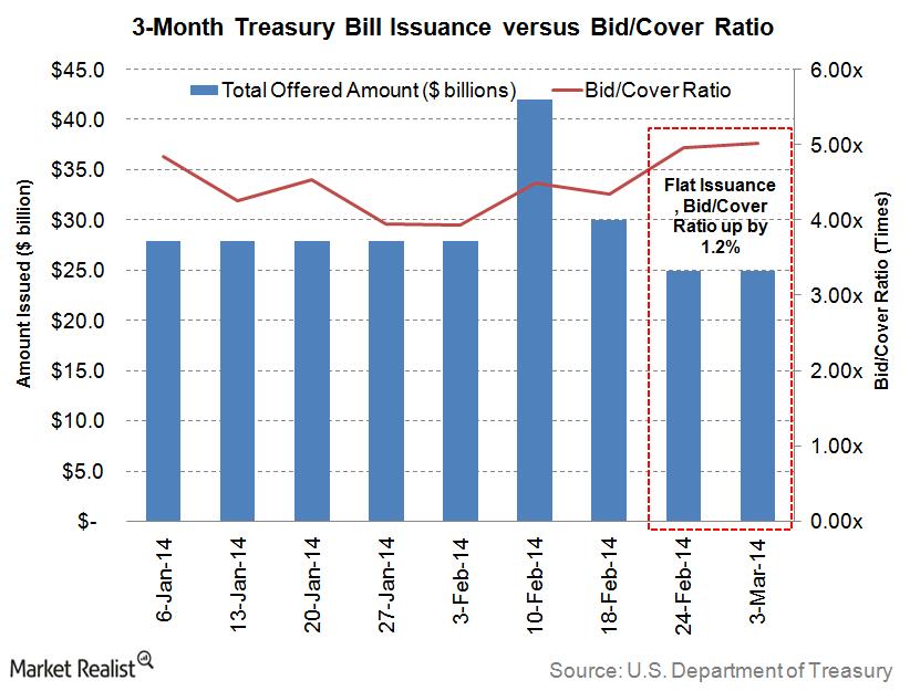 uploads/// Month Treasury Bills
