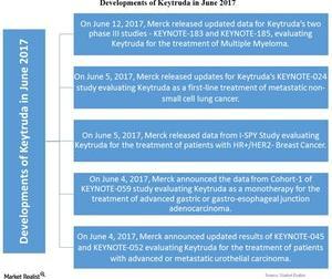 uploads/2017/06/Chart-07-Keytruda-1.jpg