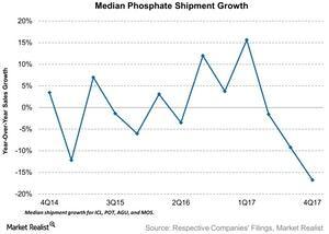 uploads///Median Phosphate Shipment Growth