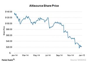 uploads///ASPS share price