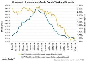 uploads/2016/04/Movement-of-Investment-Grade-Bonds-Yield-and-Spreads-2016-04-191.jpg