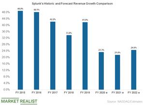 uploads/2019/05/splunk-revenue-growth-1.png