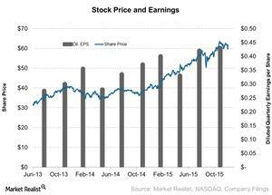 uploads/2015/12/Stock-Price-and-Earnings-2015-12-061.jpg