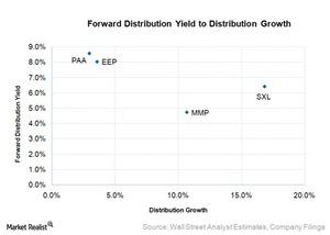 uploads/2015/11/forward-distribution-yield-to-distribution-growth21.jpg