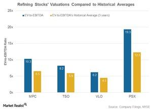 uploads///Hist valuations