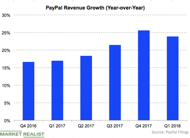uploads///PYPL revenue growth