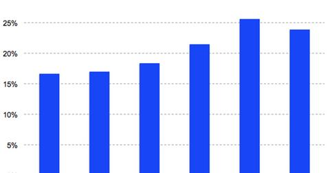uploads/2018/06/PYPL-revenue-growth-2-1.png