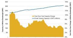 uploads///Crude Tanker Capacity    e