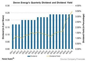 uploads/2016/04/DVN-4Q15-Dividends1.jpg
