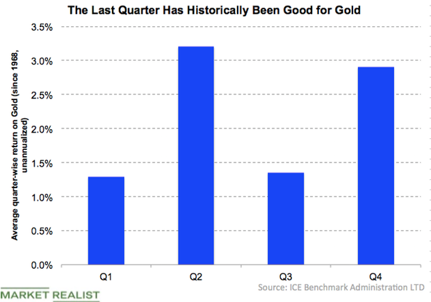 uploads///Historical gold Q