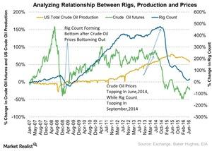 uploads///Analyzing Relationship Between Rigs Production and Prices