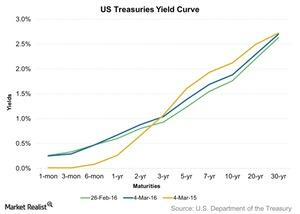 uploads/2016/03/US-Treasuries-Yield-Curve-2016-03-051.jpg
