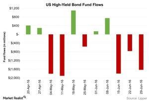 uploads/2016/07/US-High-Yield-Bond-Fund-Flows-2016-07-06-1.jpg