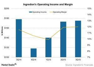 uploads/2015/11/Ingredions-Operating-Income-and-Margin-2015-11-021.jpg