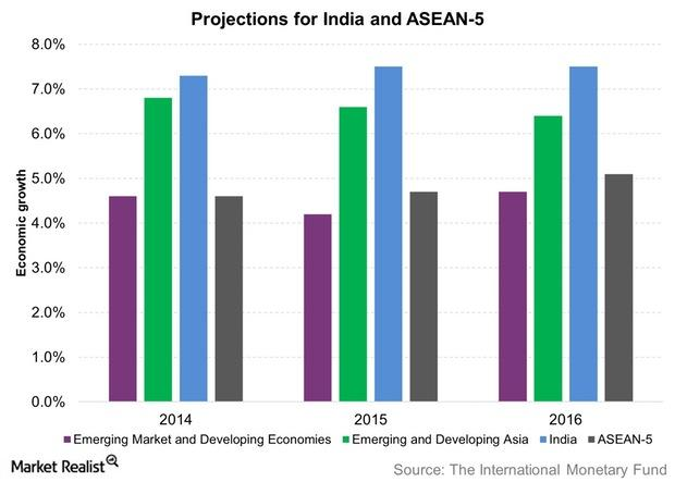 uploads///Projections for India and ASEAN