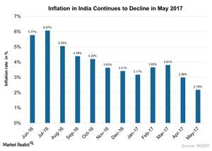 uploads///Inflation in India Continues to Decline in May