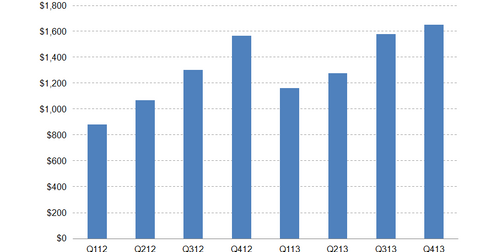 uploads/2014/01/Pulte-Revenues.png