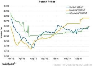 uploads/2017/12/Potash-Prices-2017-12-09-1.jpg