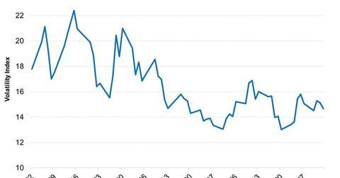 uploads/2015/04/Volatility-Has-Been-High-in-2015-2015-04-061.jpg