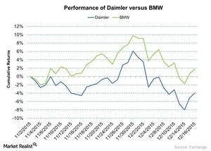 uploads/2015/12/Performance-of-Daimler-versus-BMW-2015-12-171.jpg
