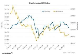 uploads/2018/03/Bitcoin-versus-SPX-Index-2018-03-20-1.jpg