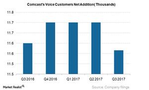 uploads///CMCSA Voice net addition_Q