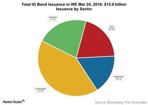 uploads///Total IG Bond Issuance in WE Mar