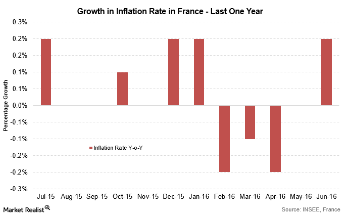 uploads///French inflation