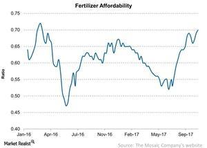 uploads/2017/10/Fertilizer-Affordability-2017-10-28-1-1.jpg