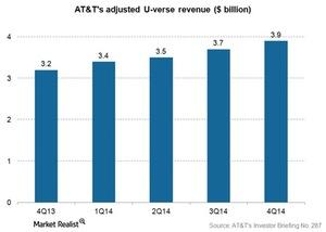uploads/2015/02/Telecom-ATT-U-verse-revenue-4Q141.jpg