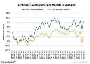 uploads/2016/07/Sentiment-Towards-Emerging-Markets-is-Changing-2016-07-01-1.jpg