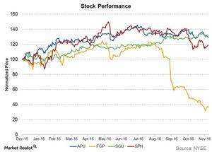 uploads///stock performance