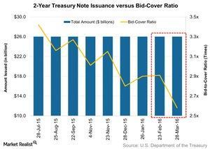 uploads/2016/04/2-Year-Treasury-Note-Issuance-versus-Bid-Cover-Ratio-2016-04-031.jpg