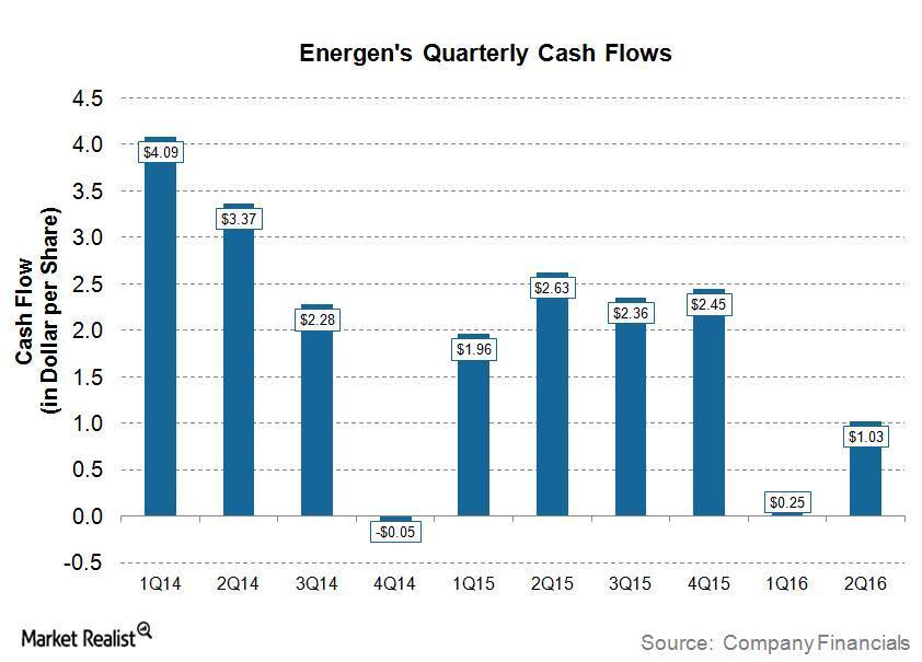 uploads///EGN Q Post Cash Flow