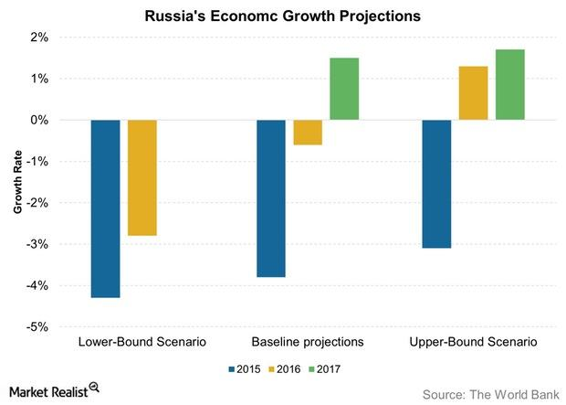 uploads///Russias Economc Growth Projections