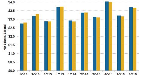 uploads/2015/08/JWN-Sales-2Q151.png