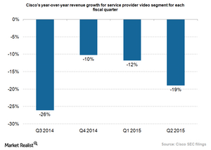 uploads/2015/03/Cisco-SP-video-growth1.png