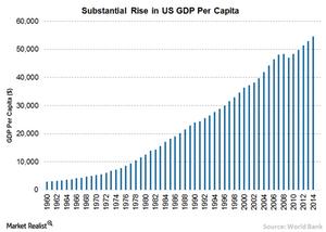 uploads/// US GDP