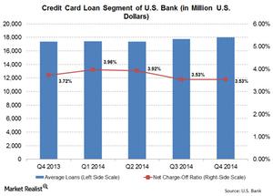uploads///Credit card Loans