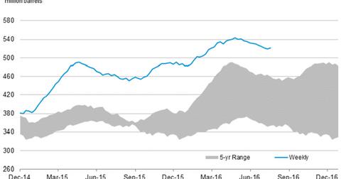 uploads/2016/07/us-crude-oil-stocks-9-1.png