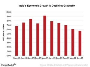 uploads/2017/09/Indias-Economic-Growth-is-Declining-Gradually-2017-09-26-1.jpg