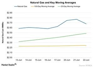 uploads/2016/06/Natural-Gas-and-Key-Moving-Averages-2016-06-23-1.jpg