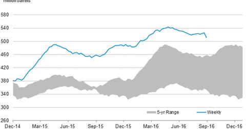 uploads/2016/09/us-crude-oil-stocks-5-1.png