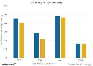 uploads/2018/01/short-interest-fell-recently-1.jpg