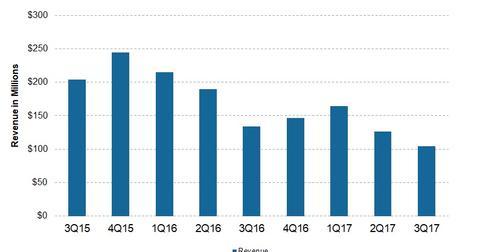 uploads/2017/12/Revenue-2.jpg