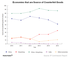 uploads/2018/03/A7_Semiconductors_Source-economies-of-counterfeit-goods-2.png