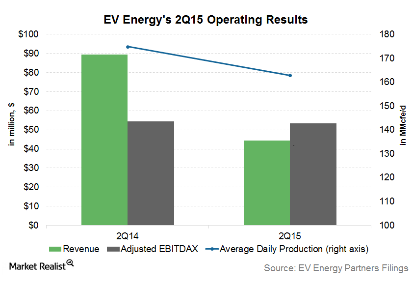 uploads///EV Energy operating results